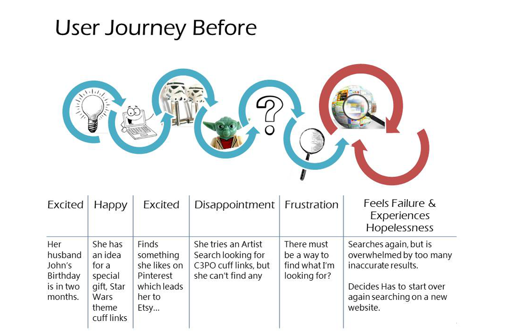 user journey before
