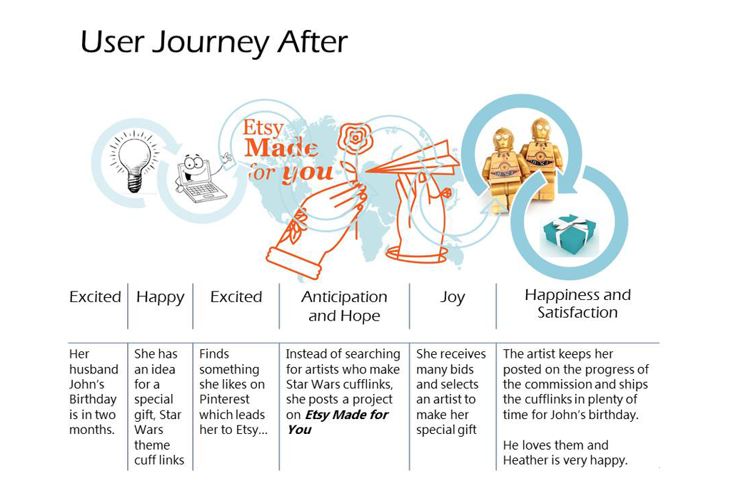 user journey after